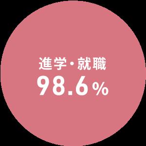 柴田学園大学 進学率・就職率